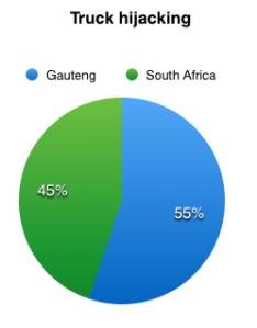 Truck hijacking in SA